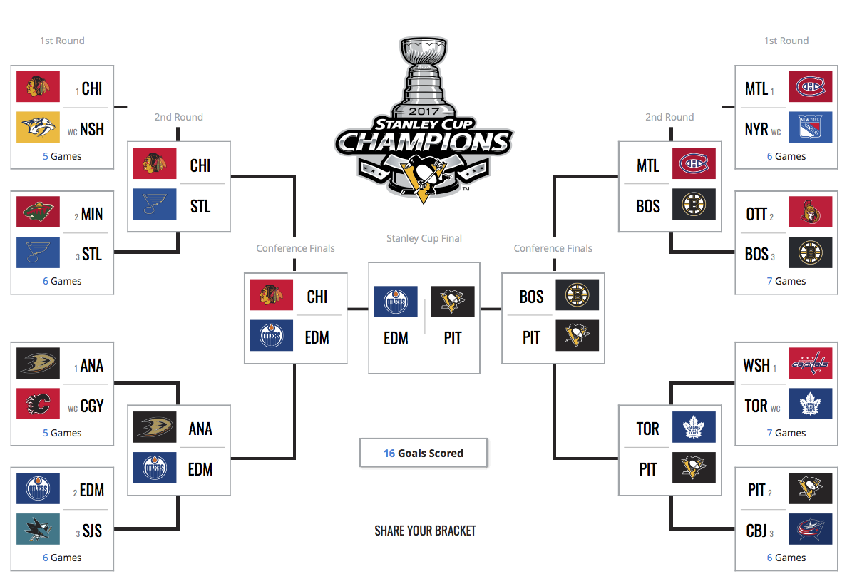 NHL 2017 Playoff Bracket | normnorris.com